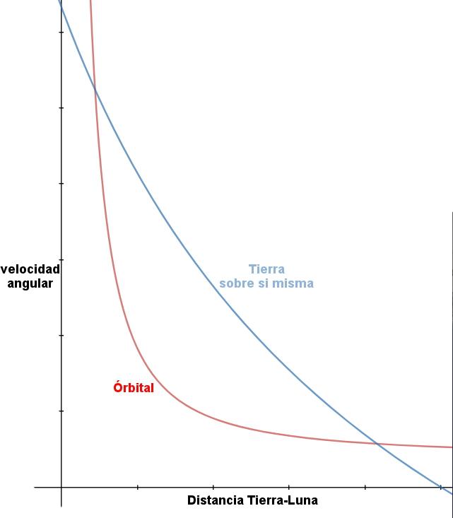 Grafico W
